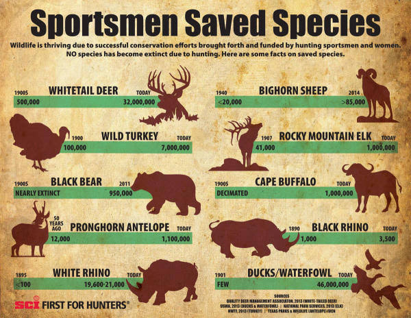 sportmen saved species